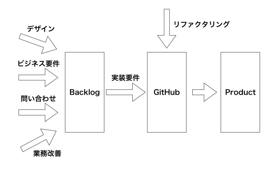 図:業務改善といったことをBacklogで一旦受けて、実装要件に変換してリファクタリングとともにGitHubで管理。最終的にプロダクトに反映される。